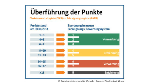 FES (Punkteabbau)