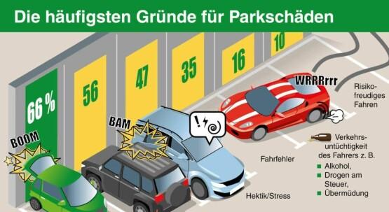 Parkhausgefahren und die StVO